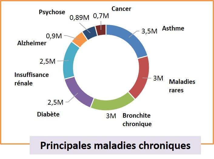 maladie chronique